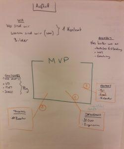 Erstes MVP unserer Webseite am Flipchart